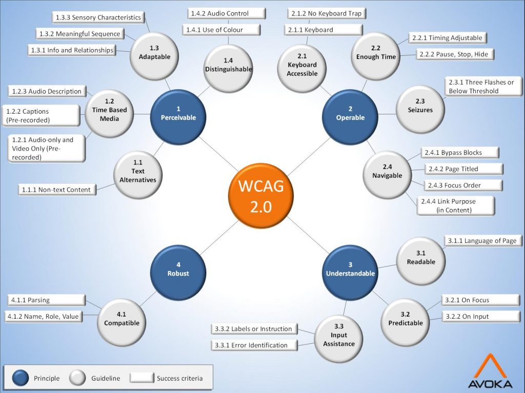 WCAG 2 diagram via Avoka.com